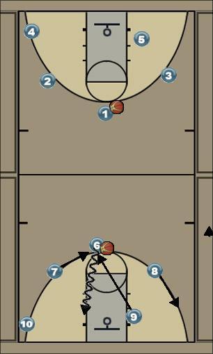 Basketball Play išsidėstymas Basketball Drill