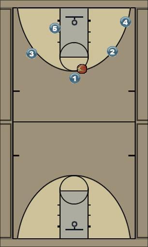 Basketball Play Paprastas derinukas Basketball Drill