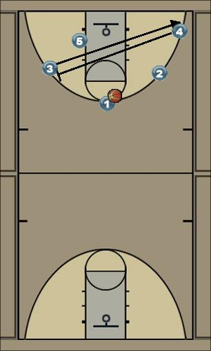 Basketball Play sudėtingesni ragai Basketball Drill