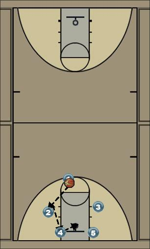 Basketball Play Quick hitter Quick Hitter