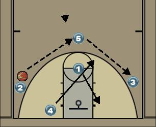 Basketball Play Zone Offense - Reversal Uncategorized Plays zone offense