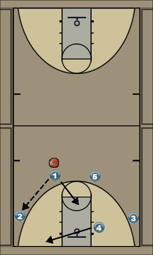 Basketball Play Zone Offense - 1 to HP Zone Play