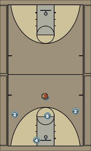 Basketball Play circle the wagon Zone Play offense