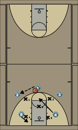 Basketball Play Jugada1 Uncategorized Plays ofensiva