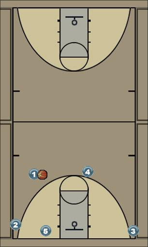 Basketball Play Motion (Reversal) Man to Man Offense