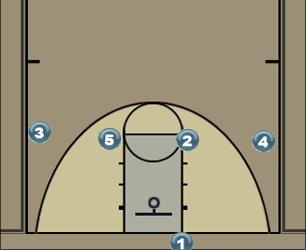 Basketball Play Hi-Flat Out Man Baseline Out of Bounds Play blobs