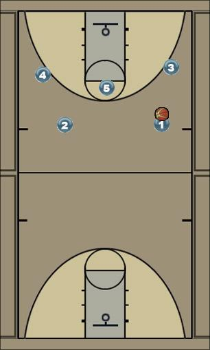 Basketball Play ZIP ZAP Man to Man Set