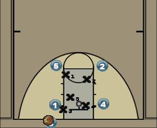 Basketball Play Swing 1(option 1) Zone Baseline Out of Bounds
