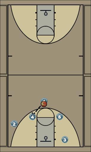 Basketball Play base 3 Quick Hitter