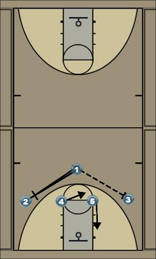 Basketball Play 1-4 entry forward pass Man to Man Offense offense