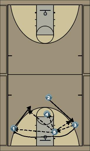 Basketball Play 2-3 set post pass Man to Man Offense offense