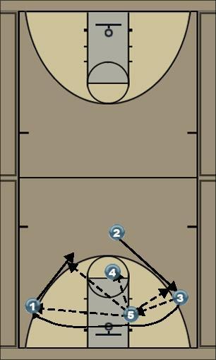 Basketball Play 2-3 set post pass Man to Man Offense offense