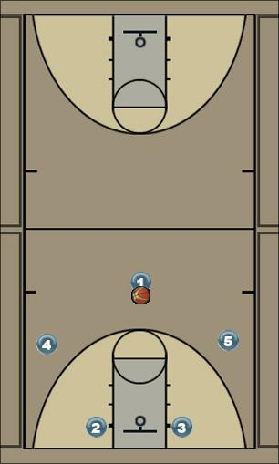 Basketball Play Carolina Uncategorized Plays offense play