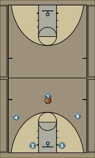 Basketball Play Carolina Uncategorized Plays offense play