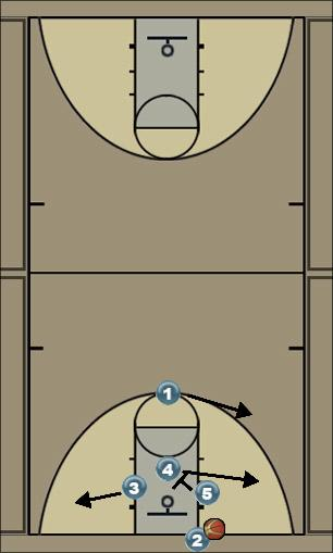 Basketball Play Spartan Corners Zone Baseline Out of Bounds
