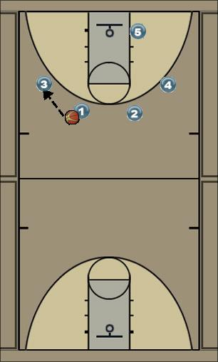 Basketball Play U16-3 Man to Man Offense