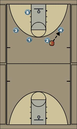 Basketball Play U16-3 2e Man to Man Offense