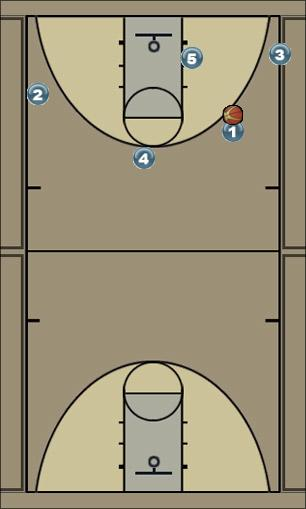 Basketball Play Initial Set Uncategorized Plays triangle offense vs. man 2 man