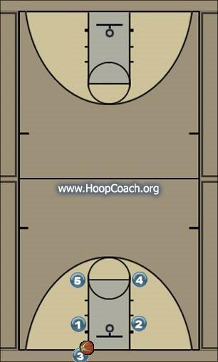 Basketball Play Man Out of Bounds #2 Man Baseline Out of Bounds Play man out of bounds #2
