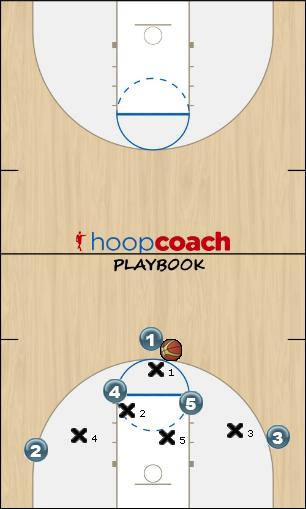 Basketball Play Horns - Rattler Uncategorized Plays offense, youth