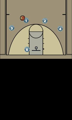 Basketball Play Shell Man to Man Offense