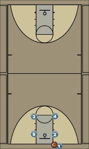 Basketball Play BLOB - Box Man Baseline Out of Bounds Play