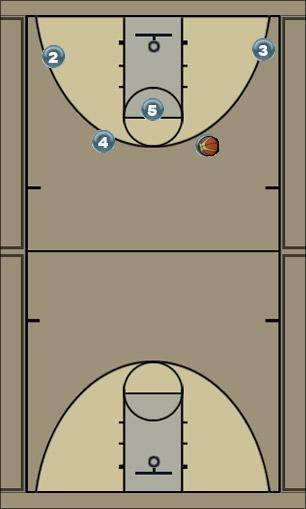 Basketball Play Continuity Man to Man Offense