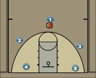 Basketball Play JAZZY K Man to Man Set