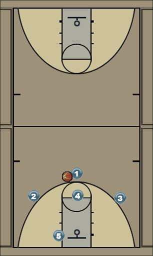 Basketball Play triangle Uncategorized Plays offense vs zone d