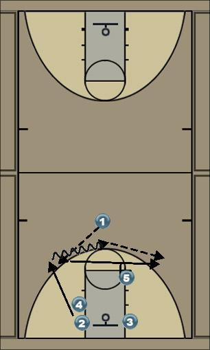 Basketball Play Pop Quick Hitter offense