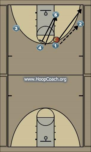 Basketball Play Secondary Uncategorized Plays offense
