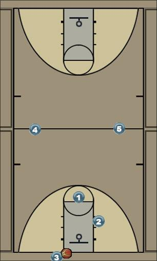 Basketball Play Press Offense Zone Press Break