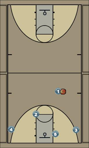 Basketball Play Flex Option 1 Man to Man Offense