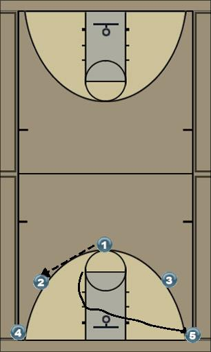 Basketball Play Piasa Man to Man Offense