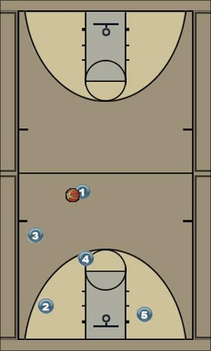 Basketball Play CHA- Triangle 3 Uncategorized Plays give and go to the 1