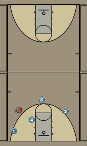 Basketball Play Post entry Man to Man Set