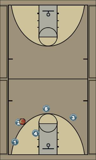 Basketball Play Corner screen roll Man to Man Set
