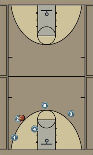 Basketball Play Corner screen roll Man to Man Set