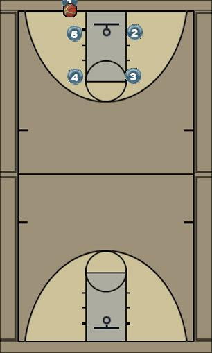 Basketball Play STM Box 1 Man Baseline Out of Bounds Play