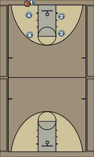 Basketball Play cross Man Baseline Out of Bounds Play