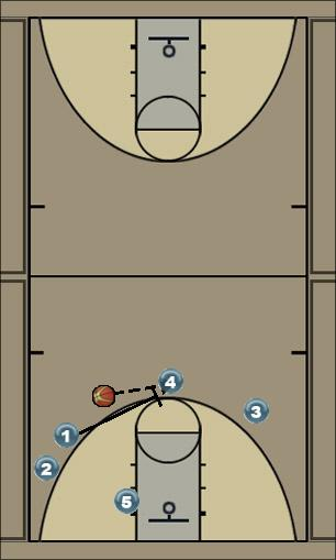 Basketball Play Cross Man to Man Set