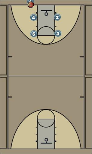 Basketball Play circle Man Baseline Out of Bounds Play