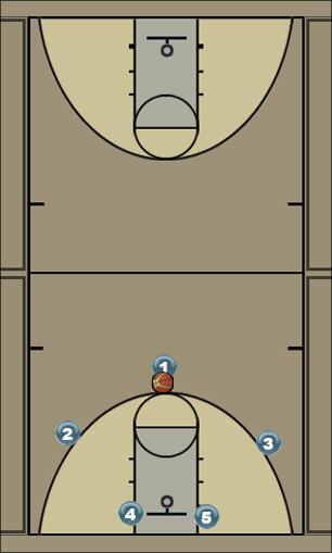 Basketball Play 1-3-1 Back Door Man to Man Offense