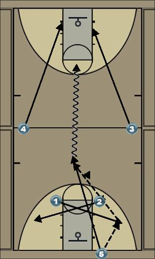 Basketball Play Zone Press Break Zone Baseline Out of Bounds