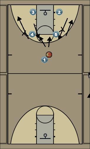 Basketball Play zone Zone Press Break
