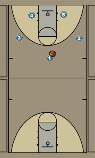 Basketball Play cowgirl 4 Uncategorized Plays offense