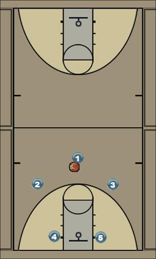 Basketball Play MOTION 2 Man to Man Offense offense