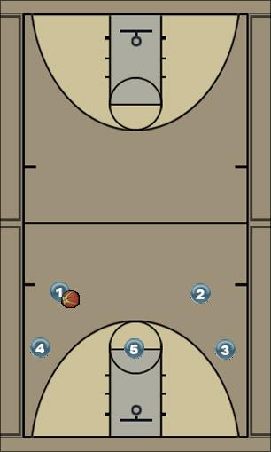 Basketball Play Roche- 1 Man to Man Offense