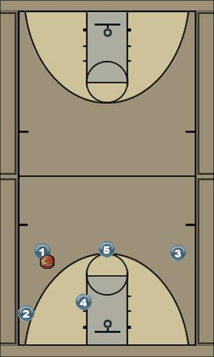 Basketball Play Roche- 4 Zone Play