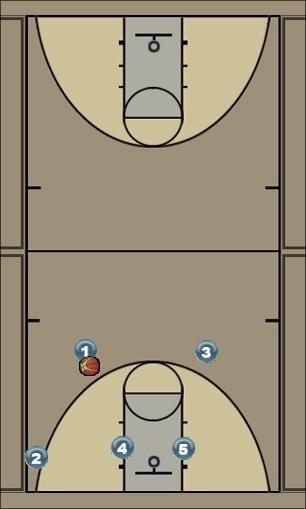Basketball Play Roche- 2 Zone Play